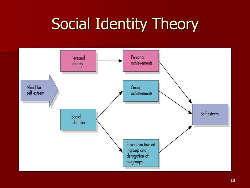 19 Social Identity Theory Basic Predictions: Basic Predictions: 1) Threats to SE = need for ingroup favoritism 1) Threats to SE = need for ingroup favoritism 2) Ingroup favoritism = repairs SE 2) Ingroup favoritism = repairs SE