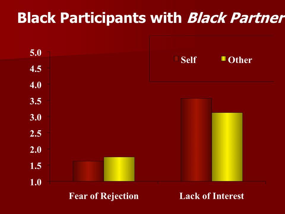 Black Participants with Black Partner