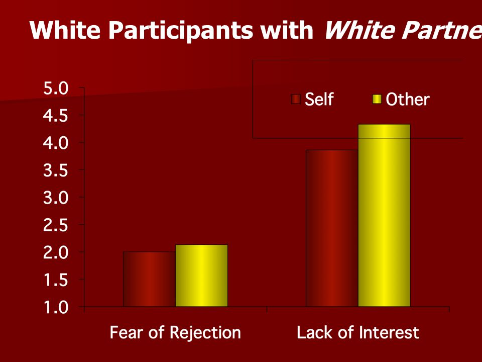 Divergent Attributions Blacks and Whites –Make divergent attributions for own and out-group members' avoidance of interracial contact –Interpersonal Concerns with Prejudice I'm afraid of being rejected.