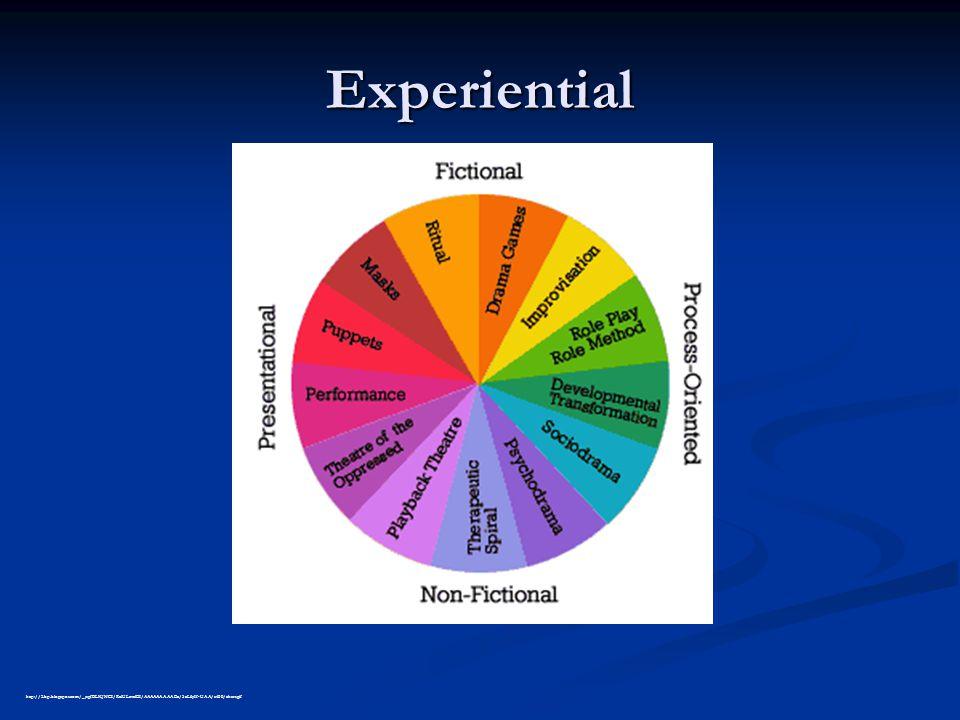 Experiential http://3.bp.blogspot.com/_jsgfBLKJNCI/RxlULcvelEI/AAAAAAAAAEc/5xL6yIf-UAA/s400/chart.gif