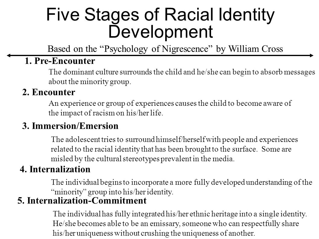 Five Stages of Racial Identity Development 1. Pre-Encounter 2. Encounter 3. Immersion/Emersion 4. Internalization 5. Internalization-Commitment Based