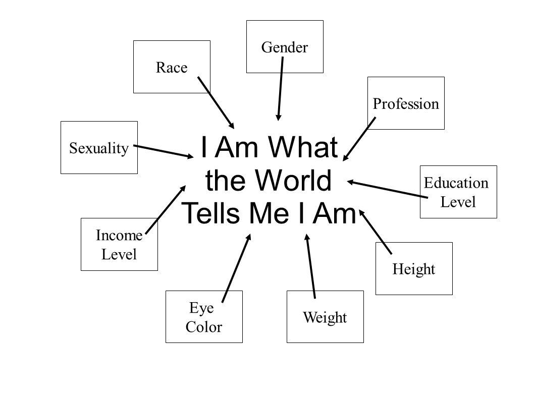 Discrimination I Am What the World Tells Me I Am Race Gender Sexuality Profession Eye Color Weight Height Education Level Income Level