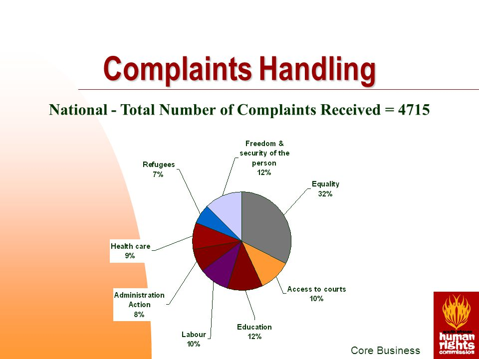 Core Business National - Total Number of Complaints Received = 4715 Complaints Handling