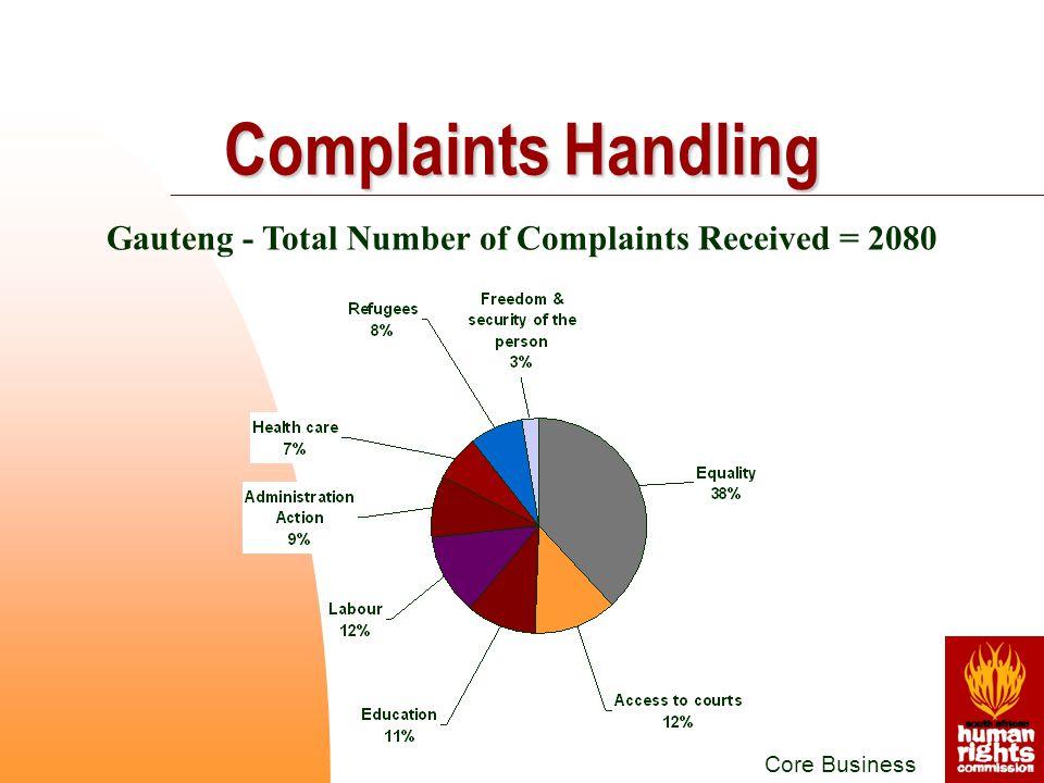 Core Business Gauteng - Total Number of Complaints Received = 2080 Complaints Handling