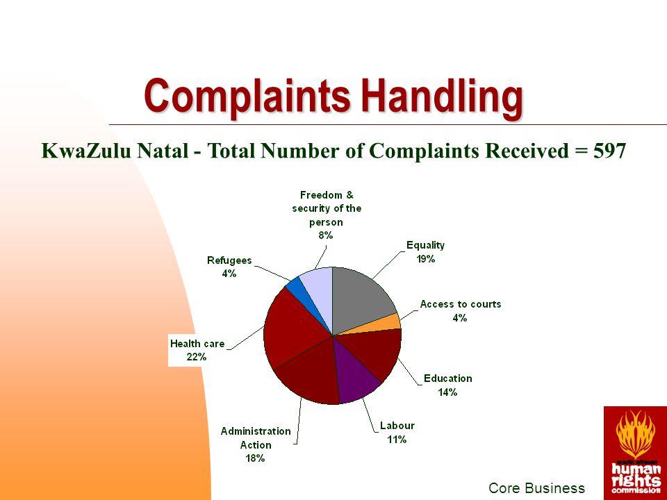 KwaZulu Natal - Total Number of Complaints Received = 597 Core Business Complaints Handling