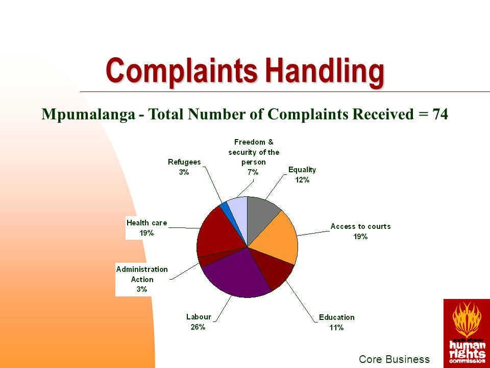 Mpumalanga - Total Number of Complaints Received = 74 Core Business Complaints Handling