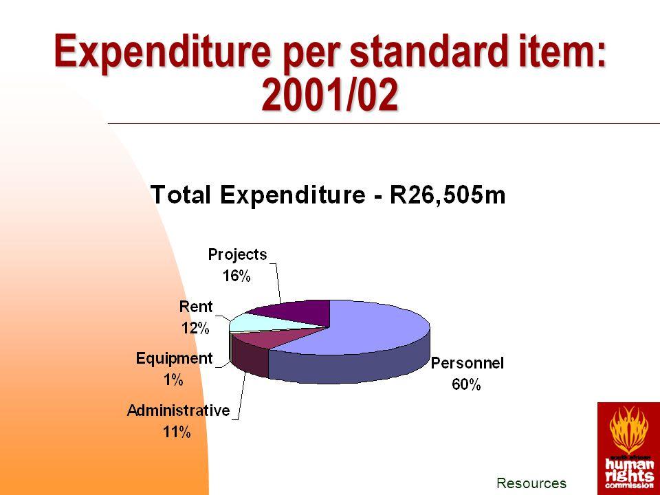 Resources Expenditure per standard item: 2001/02