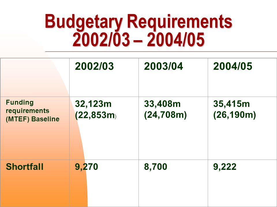 2002/032003/042004/05 Funding requirements (MTEF) Baseline 32,123m (22,853m ) 33,408m (24,708m) 35,415m (26,190m) Shortfall9,270 8,7009,222 Budgetary Requirements 2002/03 – 2004/05
