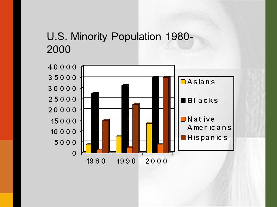 U.S. Minority Population 1980- 2000