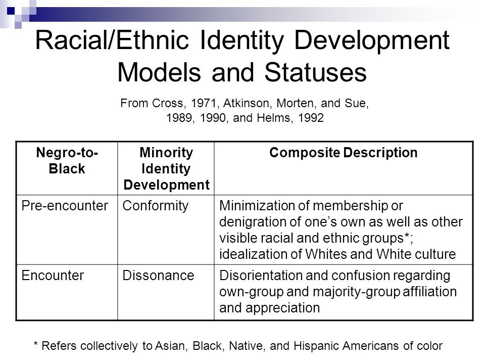 Racial/Ethnic Identity Development Models and Statuses From Cross, 1971, Atkinson, Morten, and Sue, 1989, 1990, and Helms, 1992 Negro-to- Black Minority Identity Development Composite Description Pre-encounterConformityMinimization of membership or denigration of one's own as well as other visible racial and ethnic groups*; idealization of Whites and White culture EncounterDissonanceDisorientation and confusion regarding own-group and majority-group affiliation and appreciation * Refers collectively to Asian, Black, Native, and Hispanic Americans of color