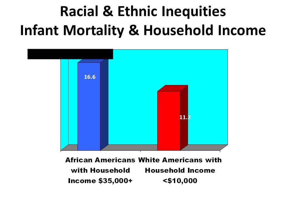 Racial & Ethnic Inequities Infant Mortality & Household Income 16.6 11.2