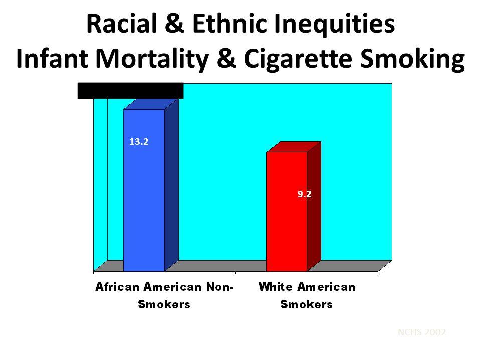 Racial & Ethnic Inequities Infant Mortality & Cigarette Smoking NCHS 2002 13.2 9.2