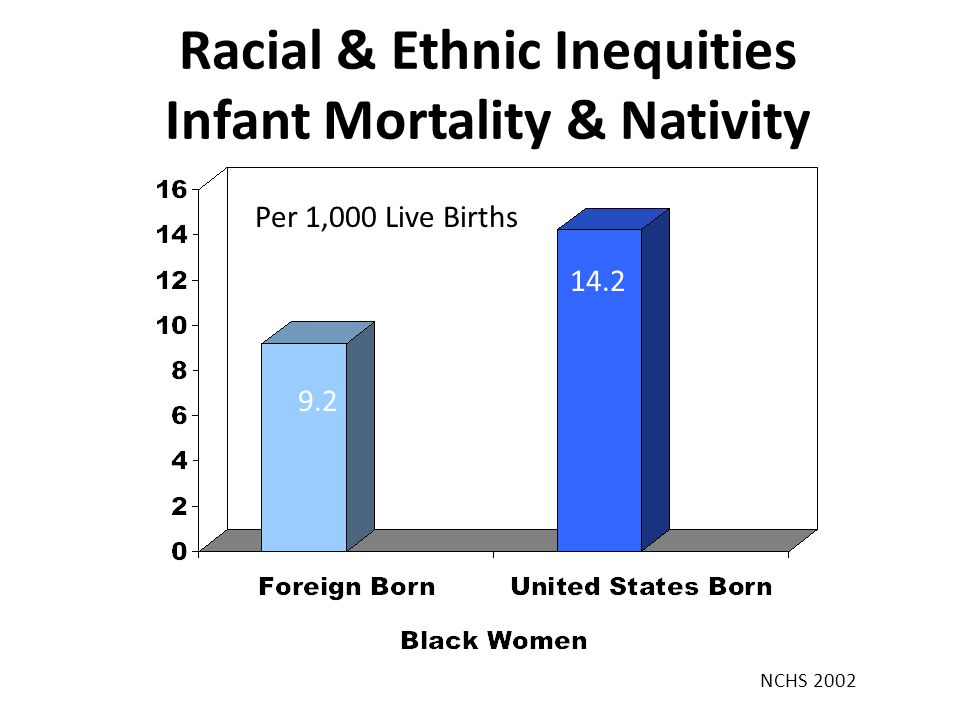 Racial & Ethnic Inequities Infant Mortality & Nativity 9.2 14.2 Per 1,000 Live Births NCHS 2002