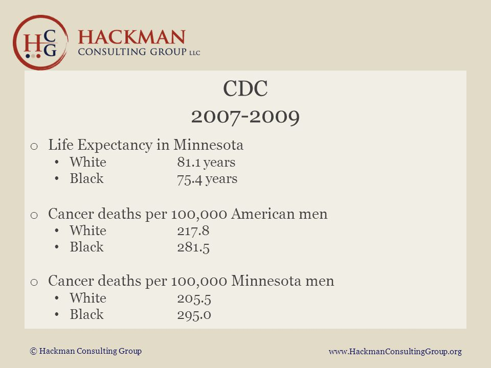 © Hackman Consulting Group www.HackmanConsultingGroup.org CDC 2007-2009 o Life Expectancy in Minnesota White81.1 years Black75.4 years o Cancer deaths per 100,000 American men White217.8 Black281.5 o Cancer deaths per 100,000 Minnesota men White205.5 Black295.0