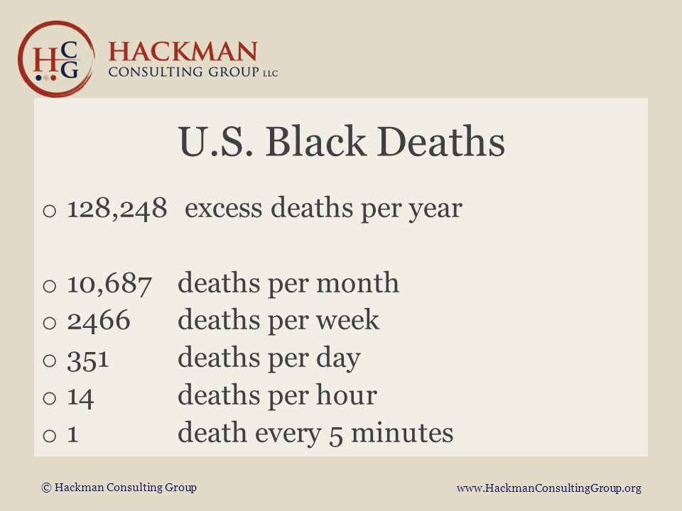 © Hackman Consulting Group www.HackmanConsultingGroup.org Results StatementPrePost P Awareness of racism ALL WHITE POC 3.40 3.89 3.45 4.50 0.036 0.422 0.009 Impact of racism on health care ALL WHITE POC 3.89 4.00 3.78 4.52 4.54 4.50 0.0004 0.0108 0.013 Effective caring for white patients as POC ALL WHITE POC 4.10 4.00 4.22 3.10 2.55 3.87 0.0018 0.0016 0.1785 Well-equipped to care for POC ALL WHITE POC 3.84 3.70 4.00 3.36 3.00 3.87 0.037 0.039 0.329 Impact of racism on delivering quality care ALL WHITE POC 2.58 2.70 2.44 3.58 3.82 3.25 0.0046 0.0055 0.1206 POC=person of color