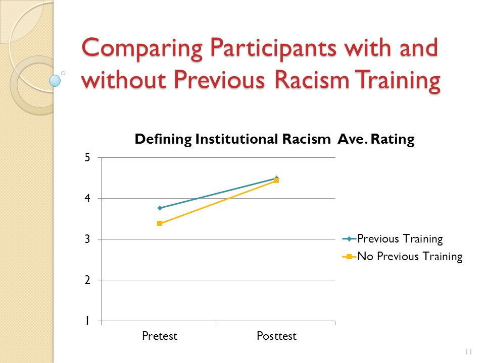 Comparing Participants with and without Previous Racism Training 11