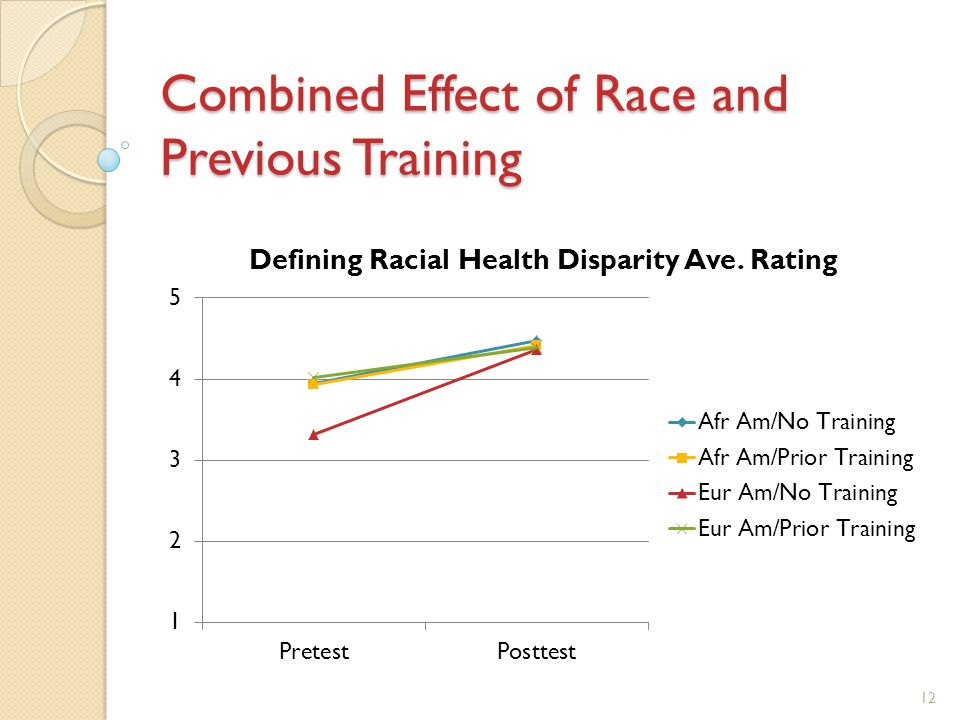 Combined Effect of Race and Previous Training 12