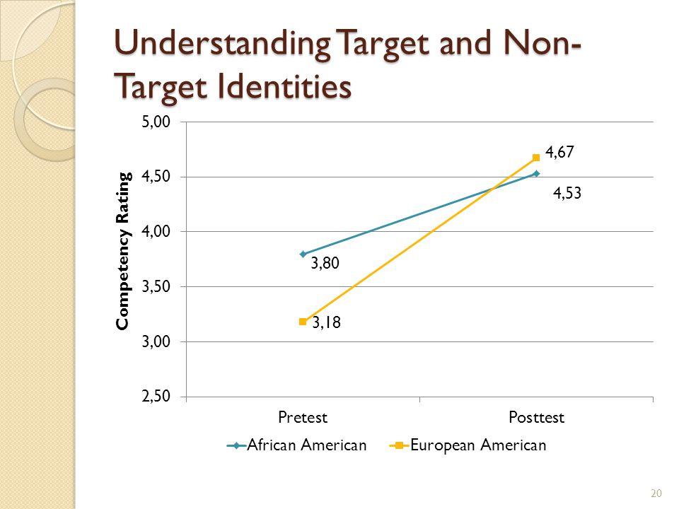 Understanding Target and Non- Target Identities 20