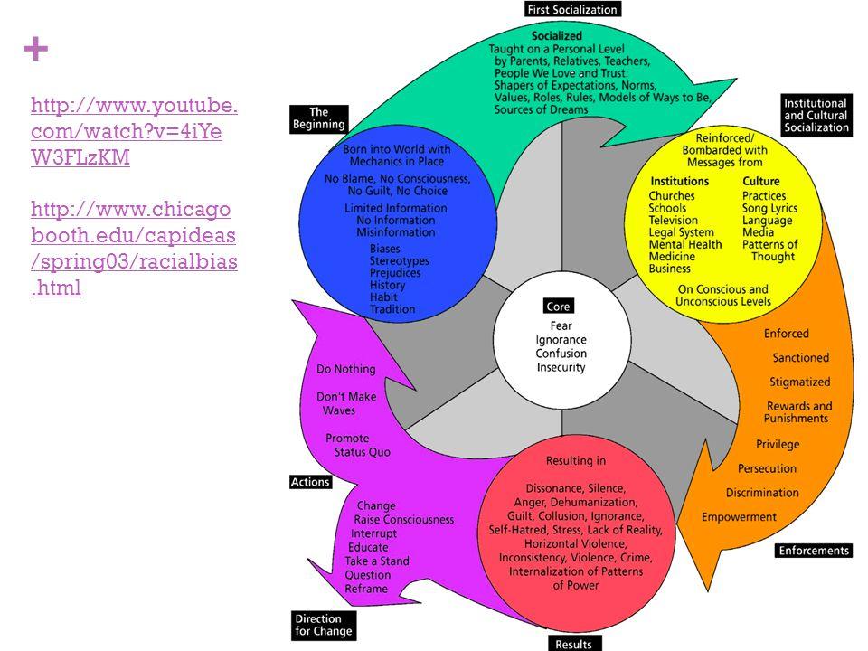 + http://www.youtube. com/watch?v=4iYe W3FLzKM http://www.chicago booth.edu/capideas /spring03/racialbias.html