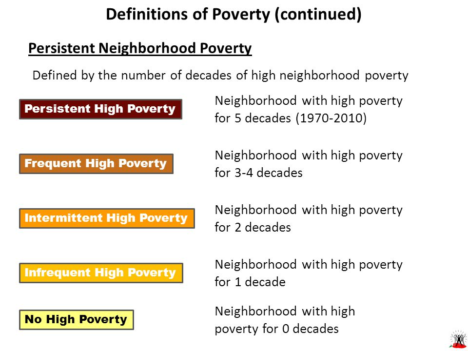 Persistent Neighborhood Poverty Neighborhood with high poverty for 5 decades (1970-2010) Persistent High Poverty Neighborhood with high poverty for 3-4 decades Frequent High Poverty Neighborhood with high poverty for 2 decades Intermittent High Poverty Neighborhood with high poverty for 1 decade Infrequent High Poverty Neighborhood with high poverty for 0 decades No High Poverty Defined by the number of decades of high neighborhood poverty Definitions of Poverty (continued)
