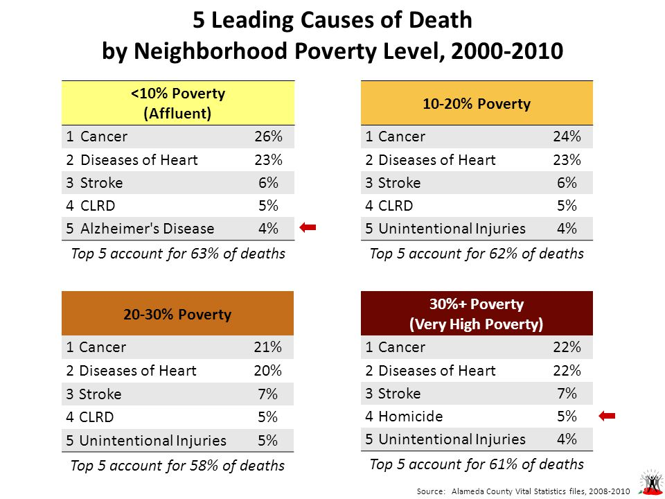 5 Leading Causes of Death by Neighborhood Poverty Level, 2000-2010 <10% Poverty (Affluent) 1Cancer26% 2Diseases of Heart23% 3Stroke6% 4CLRD5% 5Alzheimer s Disease4% Top 5 account for 63% of deaths 10-20% Poverty 1Cancer24% 2Diseases of Heart23% 3Stroke6% 4CLRD5% 5Unintentional Injuries4% Top 5 account for 62% of deaths 20-30% Poverty 1Cancer21% 2Diseases of Heart20% 3Stroke7% 4CLRD5% 5Unintentional Injuries5% Top 5 account for 58% of deaths 30%+ Poverty (Very High Poverty) 1Cancer22% 2Diseases of Heart22% 3Stroke7% 4Homicide5% 5Unintentional Injuries4% Top 5 account for 61% of deaths Source: Alameda County Vital Statistics files, 2008-2010