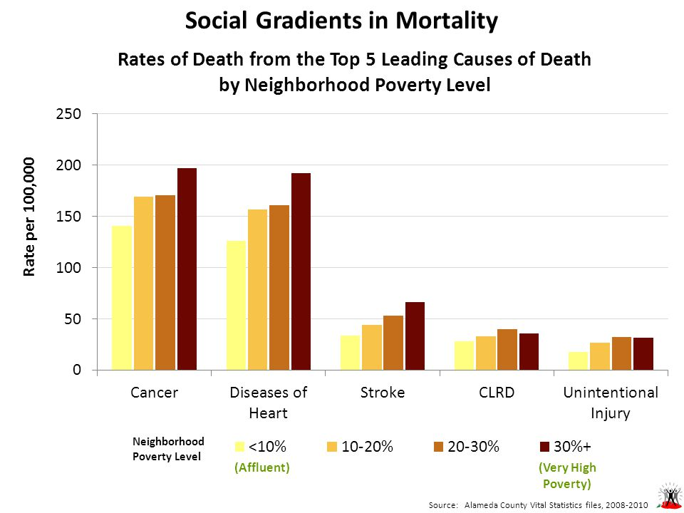 Social Gradients in Mortality Source: Alameda County Vital Statistics files, 2008-2010 Neighborhood Poverty Level (Very High Poverty) (Affluent)