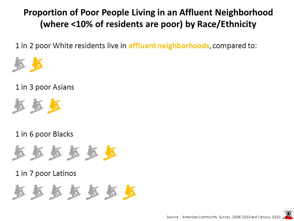 Proportion of Poor People Living in an Affluent Neighborhood (where <10% of residents are poor) by Race/Ethnicity 1 in 3 poor Asians  1 in 2 poor White residents live in affluent neighborhoods, compared to:  1 in 6 poor Blacks  1 in 7 poor Latinos  Source: American Community Survey, 2006-2010 and Census, 2010