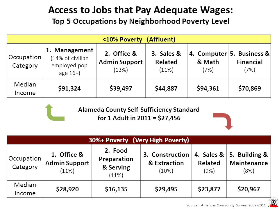 Source: American Community Survey, 2007-2011 Access to Jobs that Pay Adequate Wages: Top 5 Occupations by Neighborhood Poverty Level <10% Poverty (Affluent) Occupation Category 1.