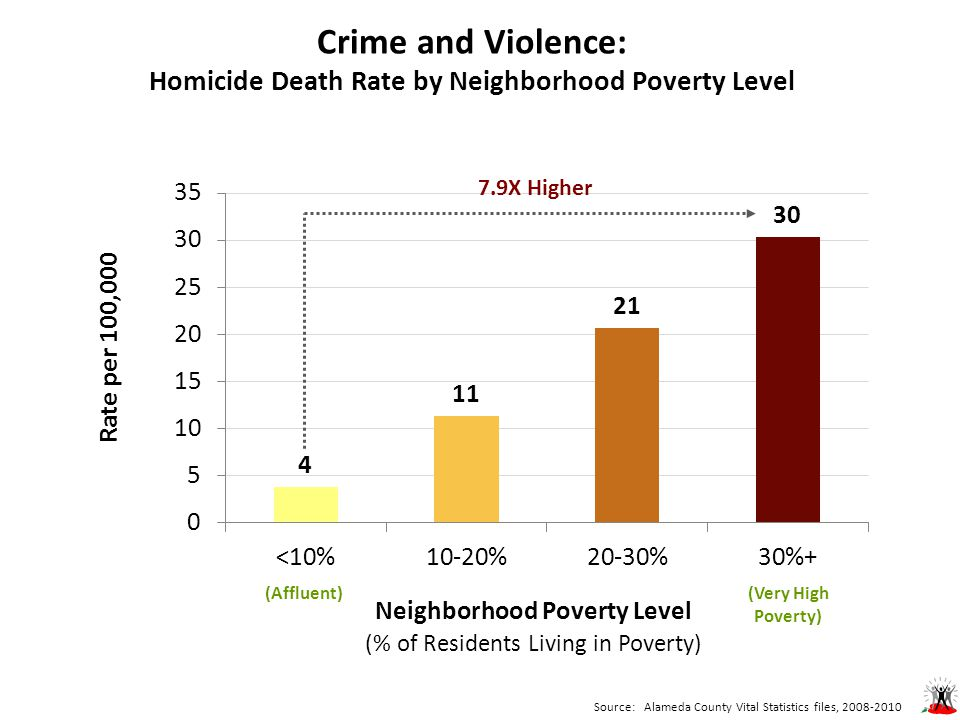 Crime and Violence: Homicide Death Rate by Neighborhood Poverty Level 7.9X Higher (Very High Poverty) (Affluent) Source: Alameda County Vital Statistics files, 2008-2010
