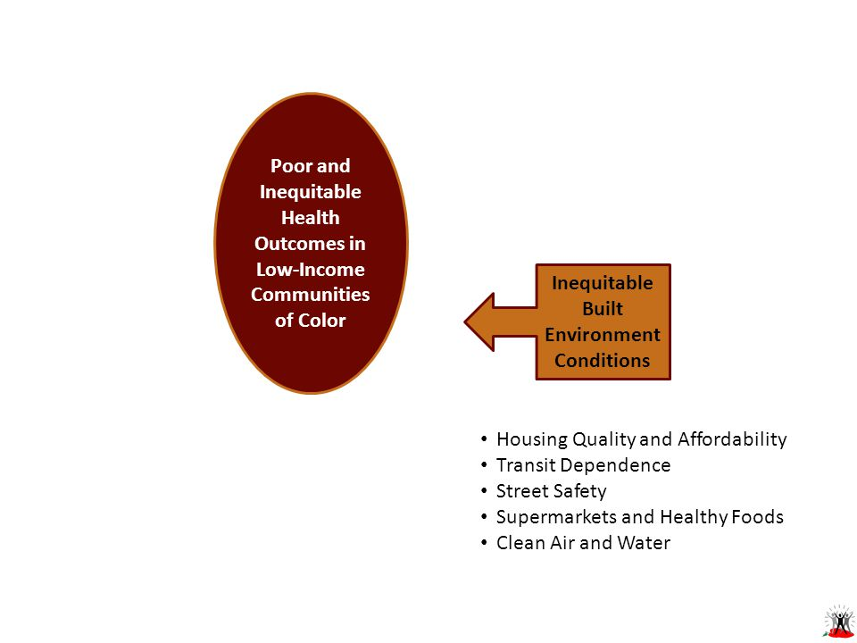 Poor and Inequitable Health Outcomes in Low-Income Communities of Color Inequitable Built Environment Conditions Housing Quality and Affordability Transit Dependence Street Safety Supermarkets and Healthy Foods Clean Air and Water