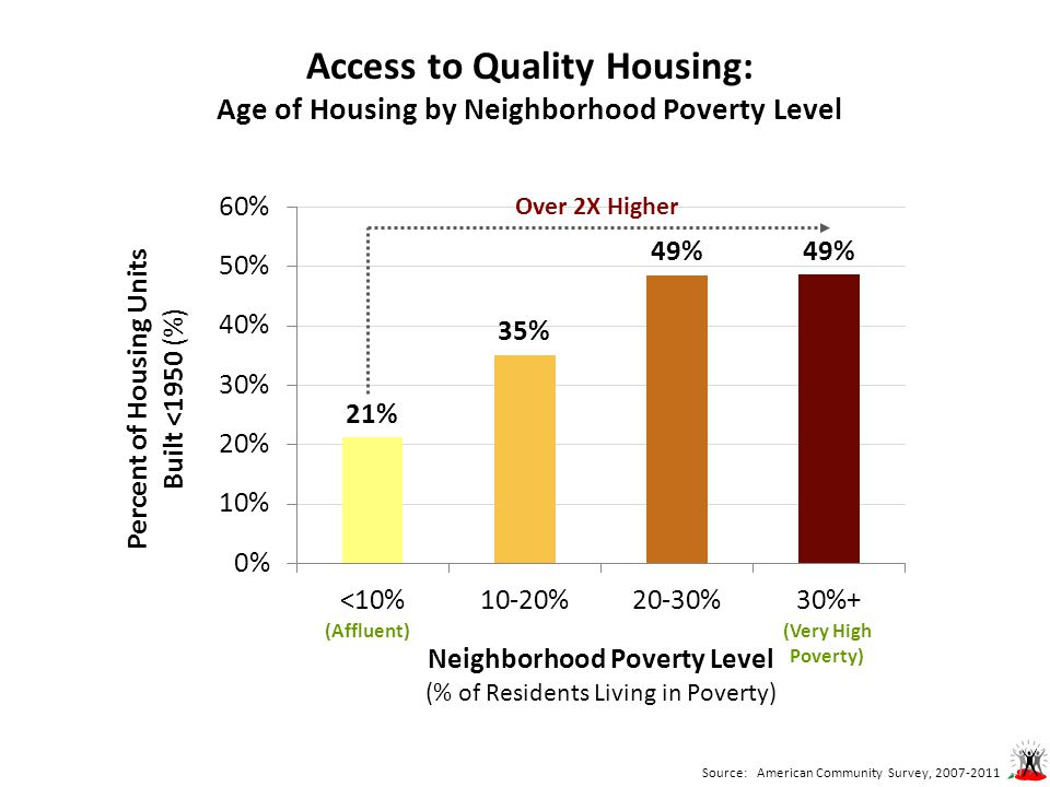 Access to Quality Housing: Age of Housing by Neighborhood Poverty Level Over 2X Higher Source: American Community Survey, 2007-2011 (Very High Poverty) (Affluent)