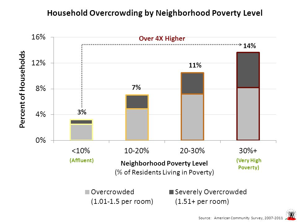Household Overcrowding by Neighborhood Poverty Level Over 4X Higher 3% 7% 11% 14% Source: American Community Survey, 2007-2011 (Very High Poverty) (Affluent)