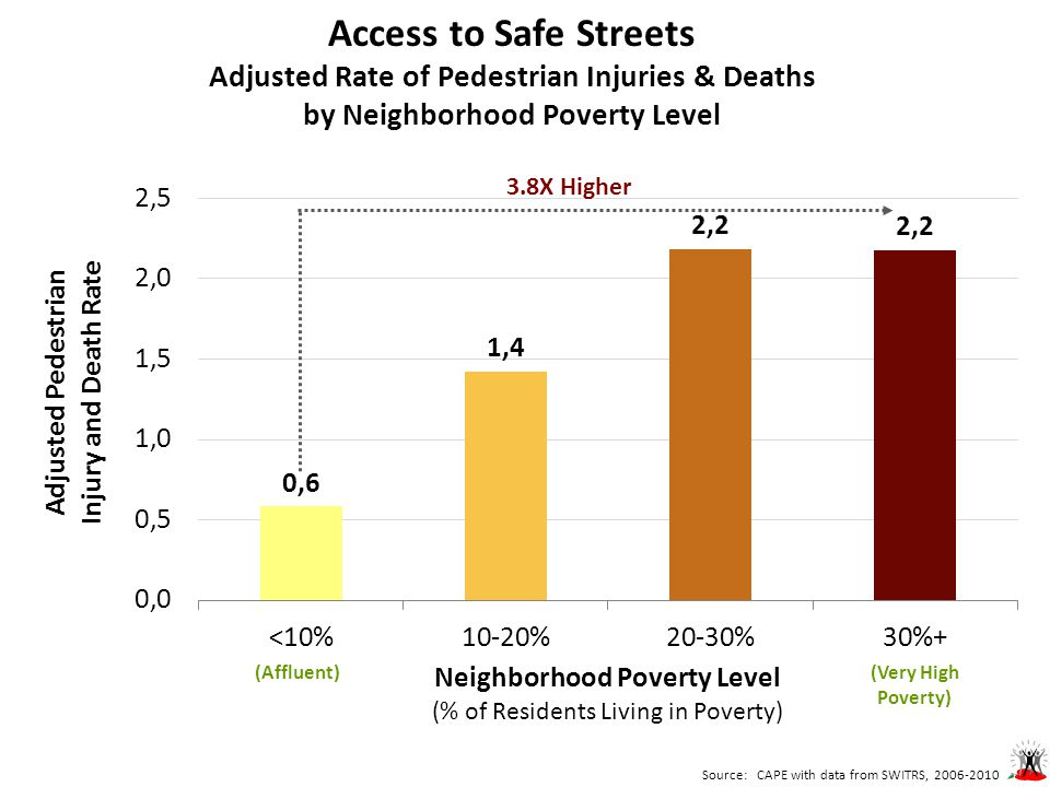 Access to Safe Streets Adjusted Rate of Pedestrian Injuries & Deaths by Neighborhood Poverty Level Source: CAPE with data from SWITRS, 2006-2010 (Very High Poverty) (Affluent) 3.8X Higher