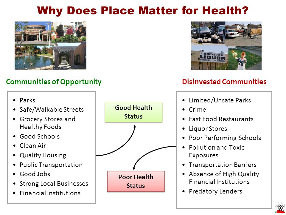 Good Health Status Communities of Opportunity Parks Safe/Walkable Streets Grocery Stores and Healthy Foods Good Schools Clean Air Quality Housing Public Transportation Good Jobs Strong Local Businesses Financial Institutions Poor Health Status Limited/Unsafe Parks Crime Fast Food Restaurants Liquor Stores Poor Performing Schools Pollution and Toxic Exposures Transportation Barriers Absence of High Quality Financial Institutions Predatory Lenders Disinvested Communities Why Does Place Matter for Health?