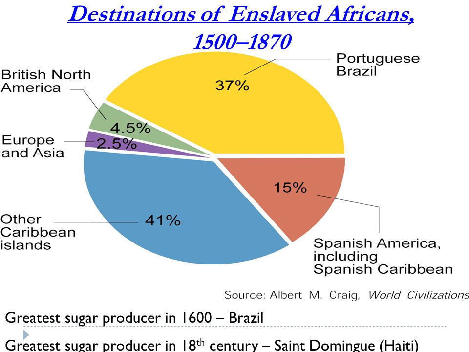 Destinations of Enslaved Africans, 1500–1870 Greatest sugar producer in 1600 – Brazil Greatest sugar producer in 18 th century – Saint Domingue (Haiti)