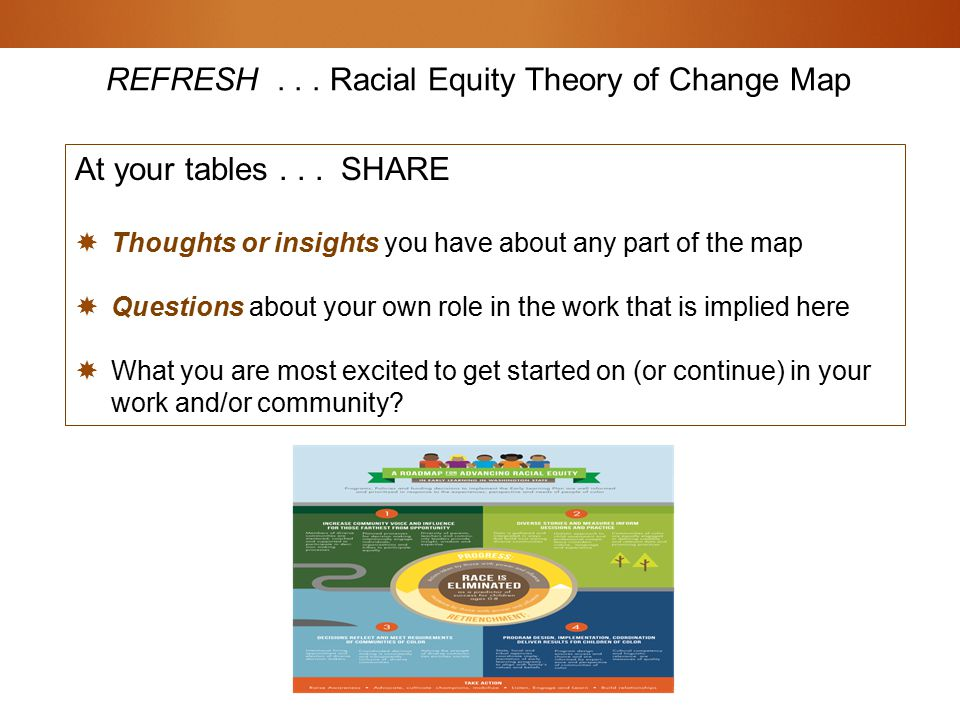 REFRESH... Racial Equity Theory of Change Map At your tables...