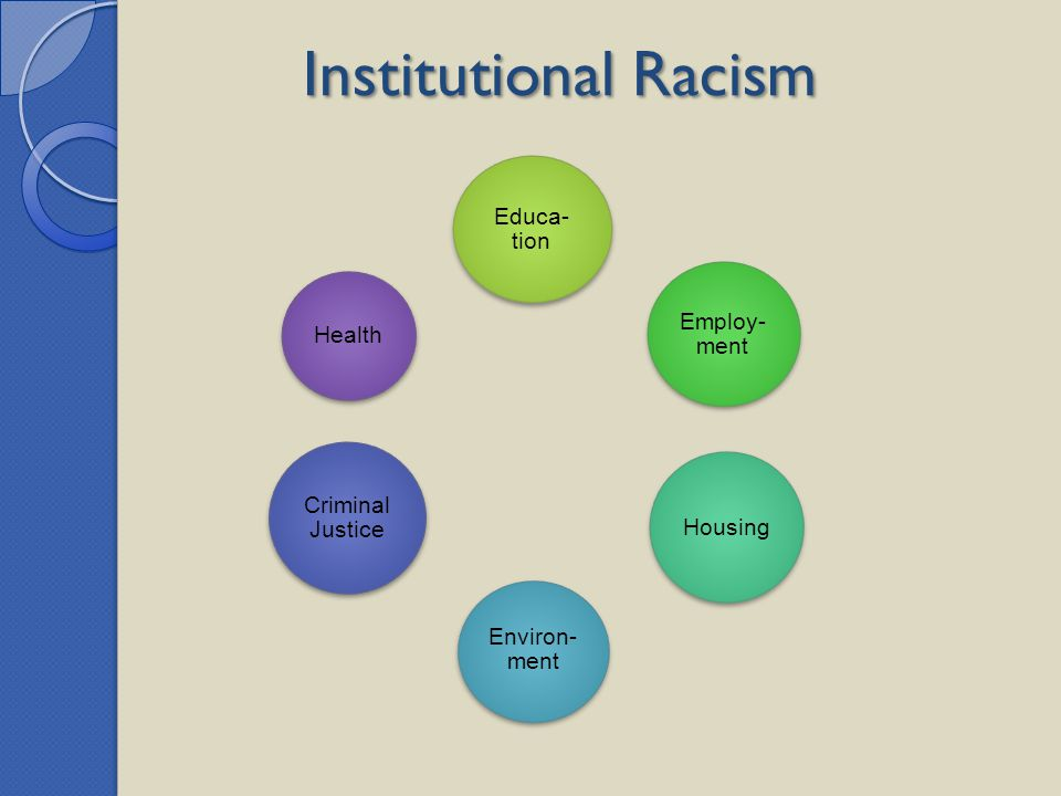 Institutional Racism Educa- tion Employ- ment Housing Environ- ment Criminal Justice Health