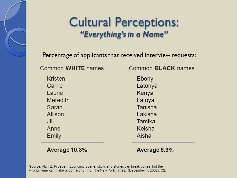 "Cultural Perceptions: ""Everything's in a Name"" Percentage of applicants that received interview requests: Common WHITE names Source: Alan B. Krueger."