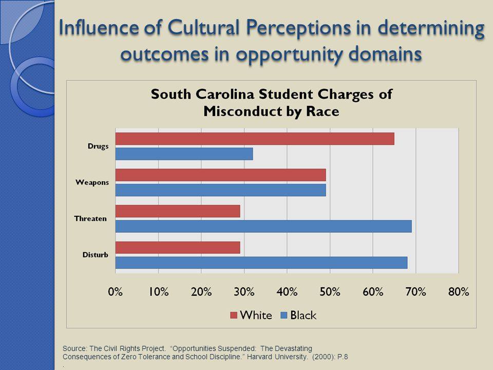 "Influence of Cultural Perceptions in determining outcomes in opportunity domains Source: The Civil Rights Project. ""Opportunities Suspended: The Devas"