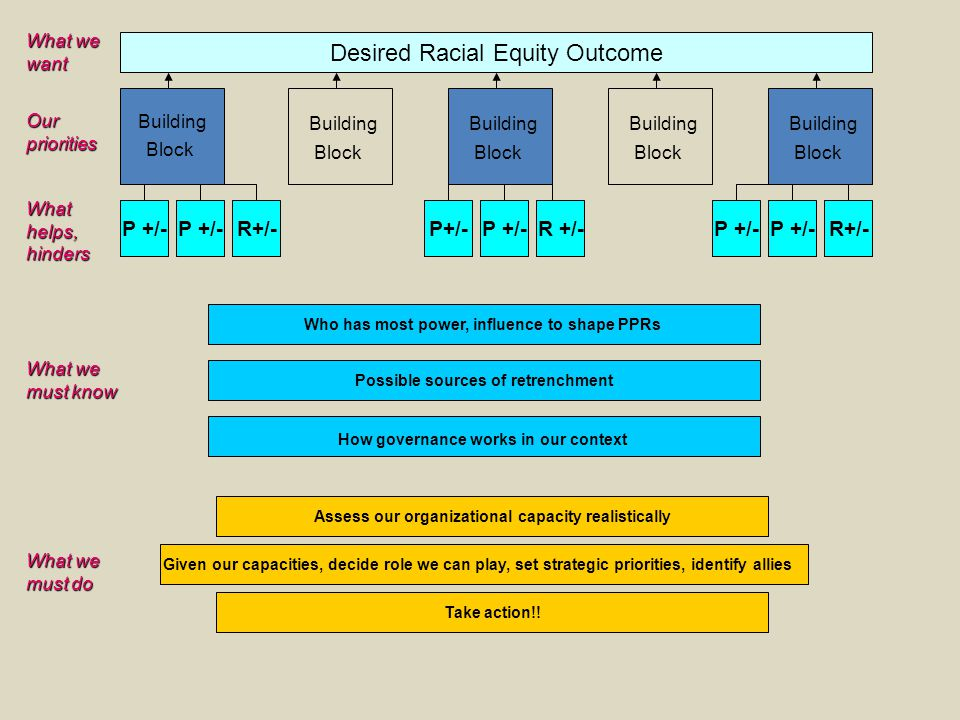 Desired Racial Equity Outcome Building Block P +/- R+/-P+/-R+/-P +/- R +/-P +/- Who has most power, influence to shape PPRs Possible sources of retren