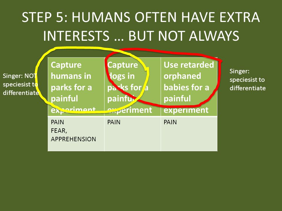 STEP 5: HUMANS OFTEN HAVE EXTRA INTERESTS … BUT NOT ALWAYS Capture humans in parks for a painful experiment Capture dogs in parks for a painful experiment Use retarded orphaned babies for a painful experiment PAIN FEAR, APPREHENSION PAIN Singer: speciesist to differentiate Singer: NOT speciesist to differentiate