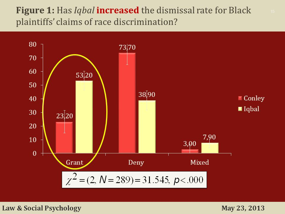 May 23, 2013Law & Social Psychology 15 Figure 1: Has Iqbal increased the dismissal rate for Black plaintiffs' claims of race discrimination