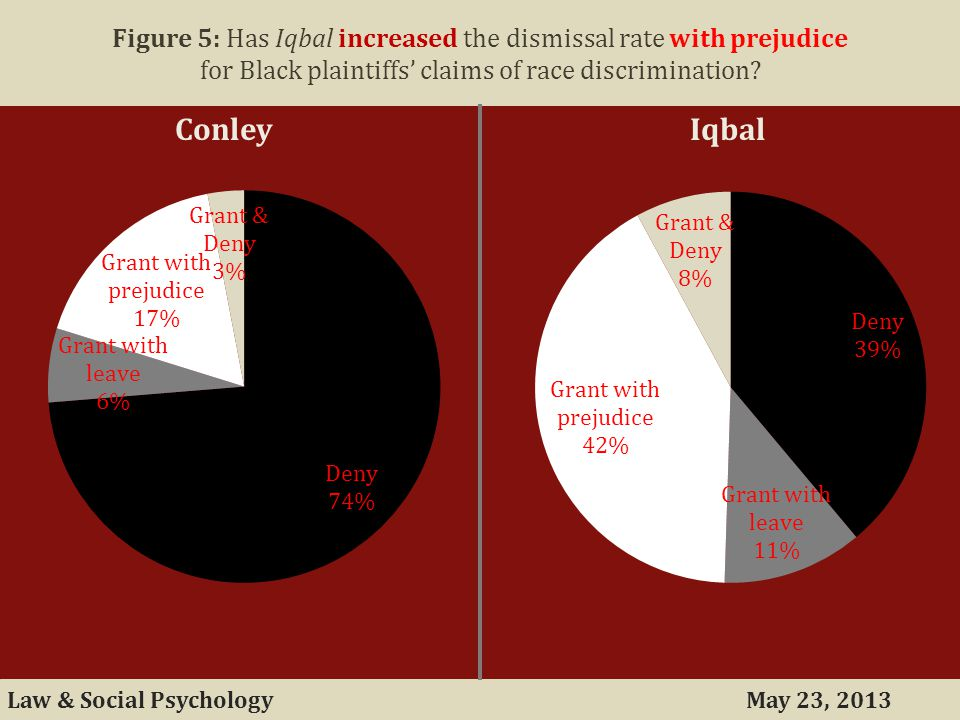 May 23, 2013Law & Social Psychology Figure 5: Has Iqbal increased the dismissal rate with prejudice for Black plaintiffs' claims of race discrimination.