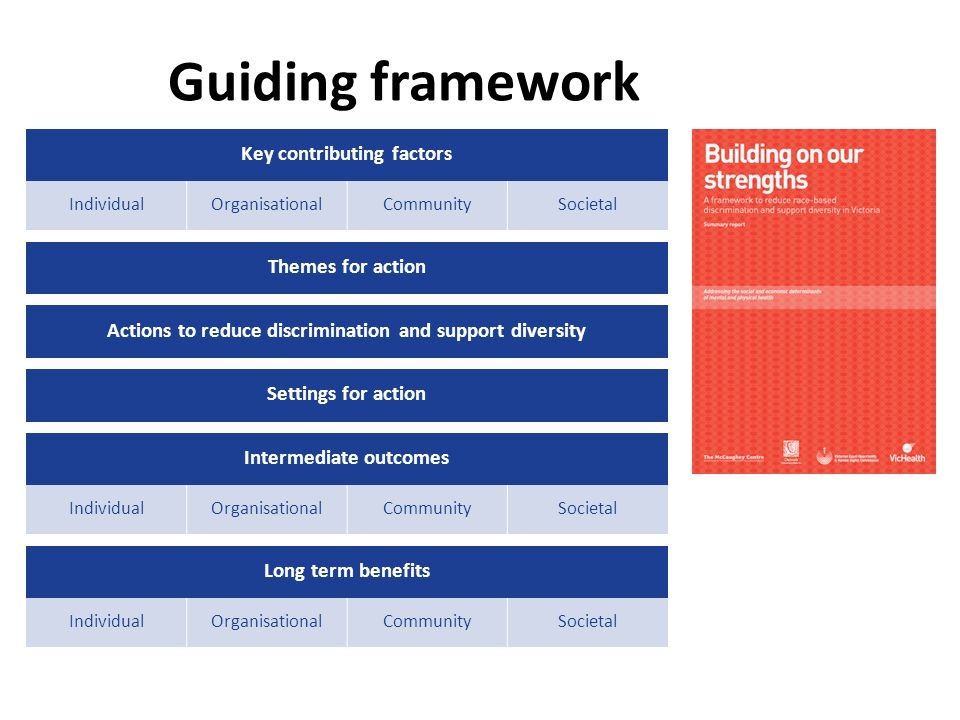 Guiding framework Key contributing factors IndividualOrganisationalCommunitySocietal Themes for action Actions to reduce discrimination and support diversity Settings for action Intermediate outcomes IndividualOrganisationalCommunitySocietal Long term benefits IndividualOrganisationalCommunitySocietal