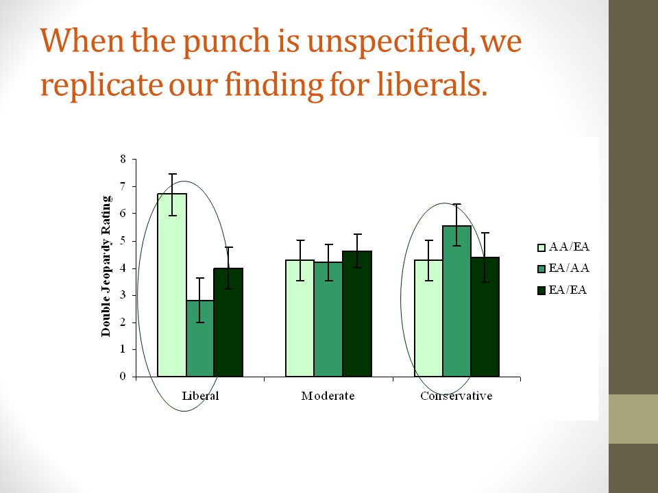 When the punch is unspecified, we replicate our finding for liberals.
