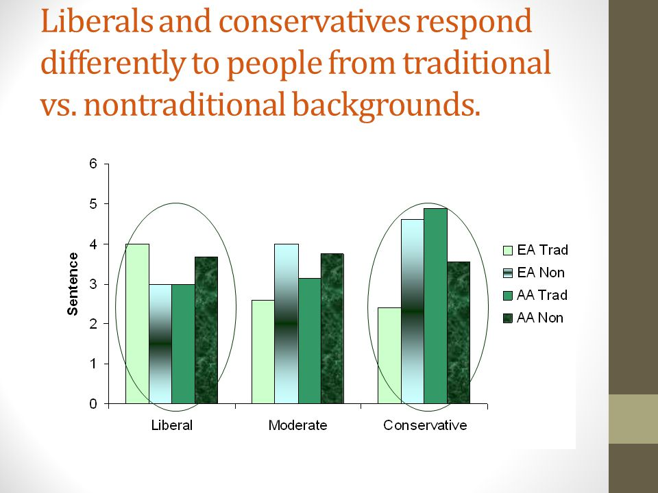 Liberals and conservatives respond differently to people from traditional vs.