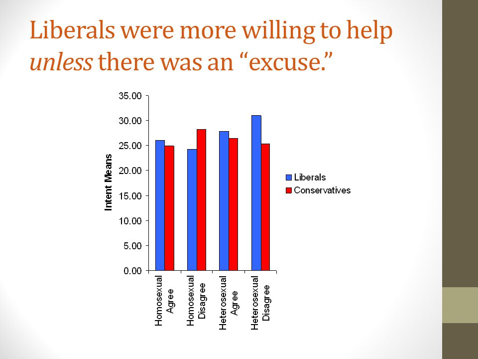 Liberals were more willing to help unless there was an excuse.