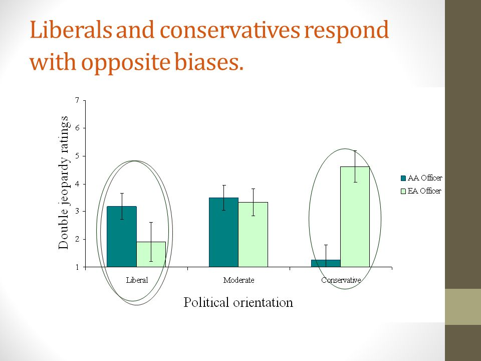 Liberals and conservatives respond with opposite biases.