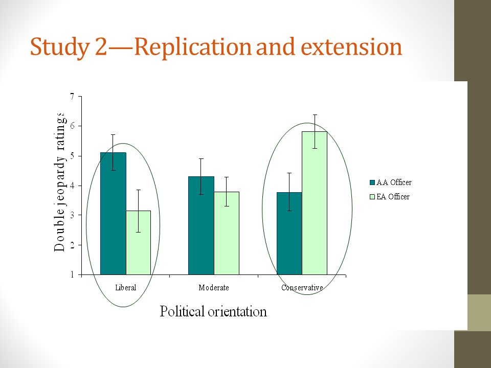 Study 2—Replication and extension
