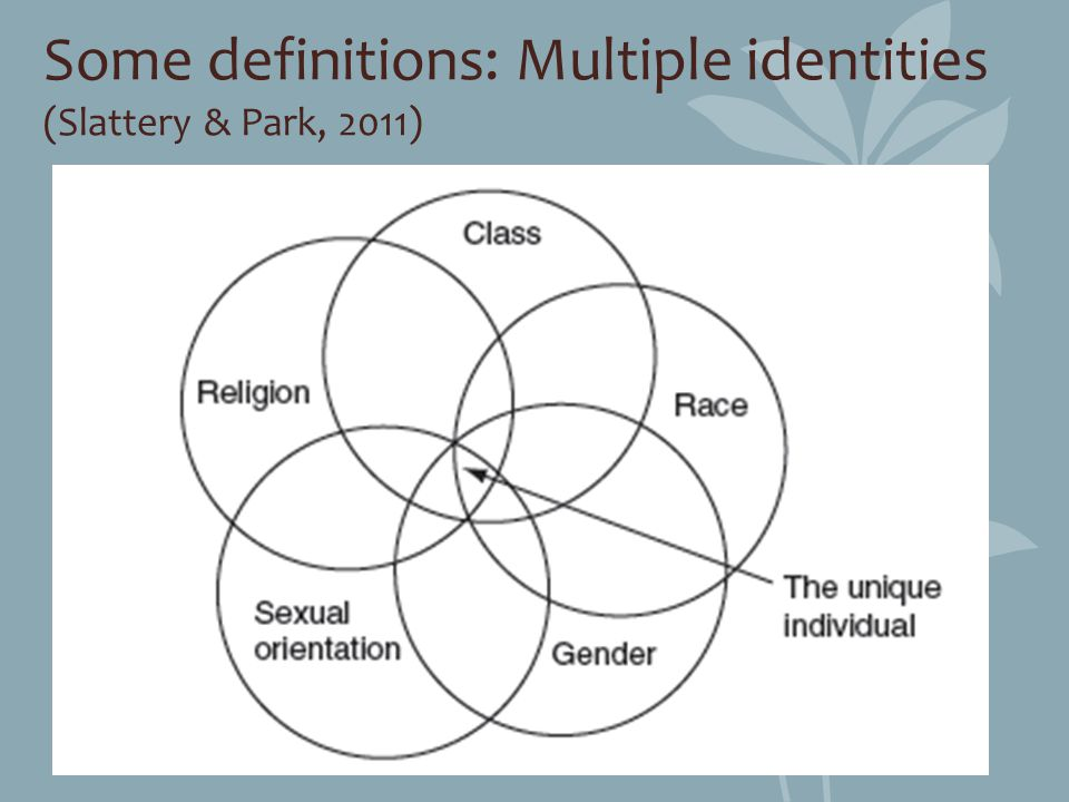 Some definitions: Multiple identities (Slattery & Park, 2011)